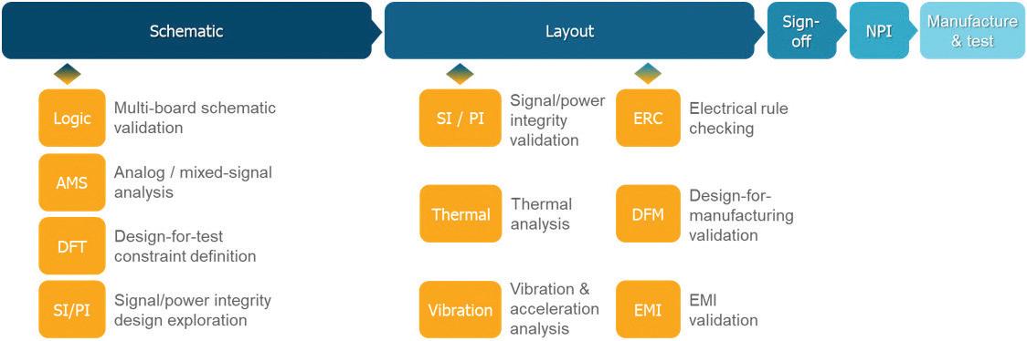 Dev Cycle through NPI Chart