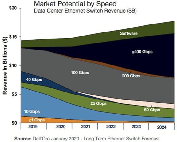 Ethernet bandwidth