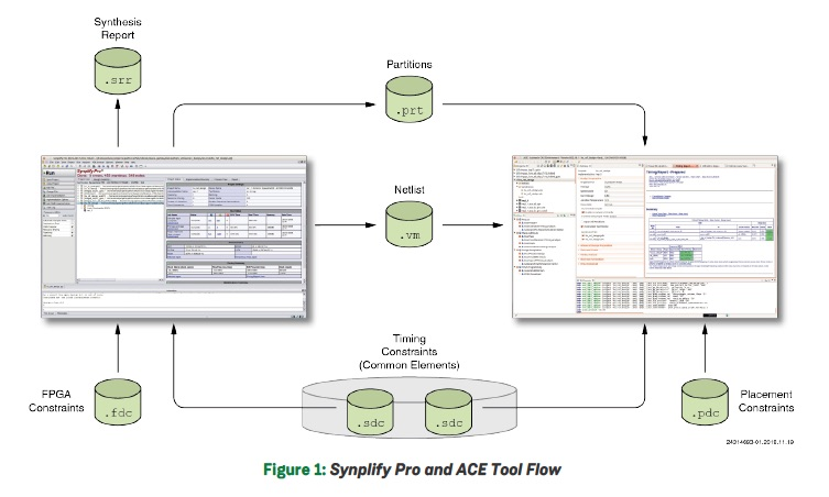 FPGA Migration Achronix Tool Flow