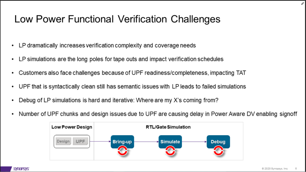 Figure 1 for Synopsys Blog