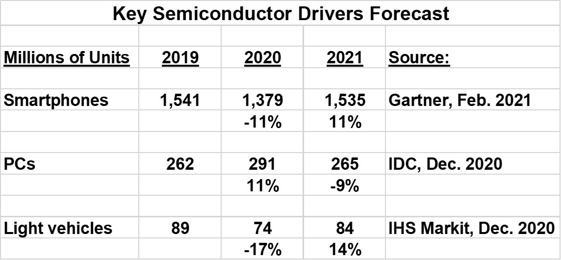 Key Semiconductor Driver Forecast 2020