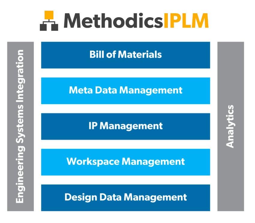 Methodics IPLM min