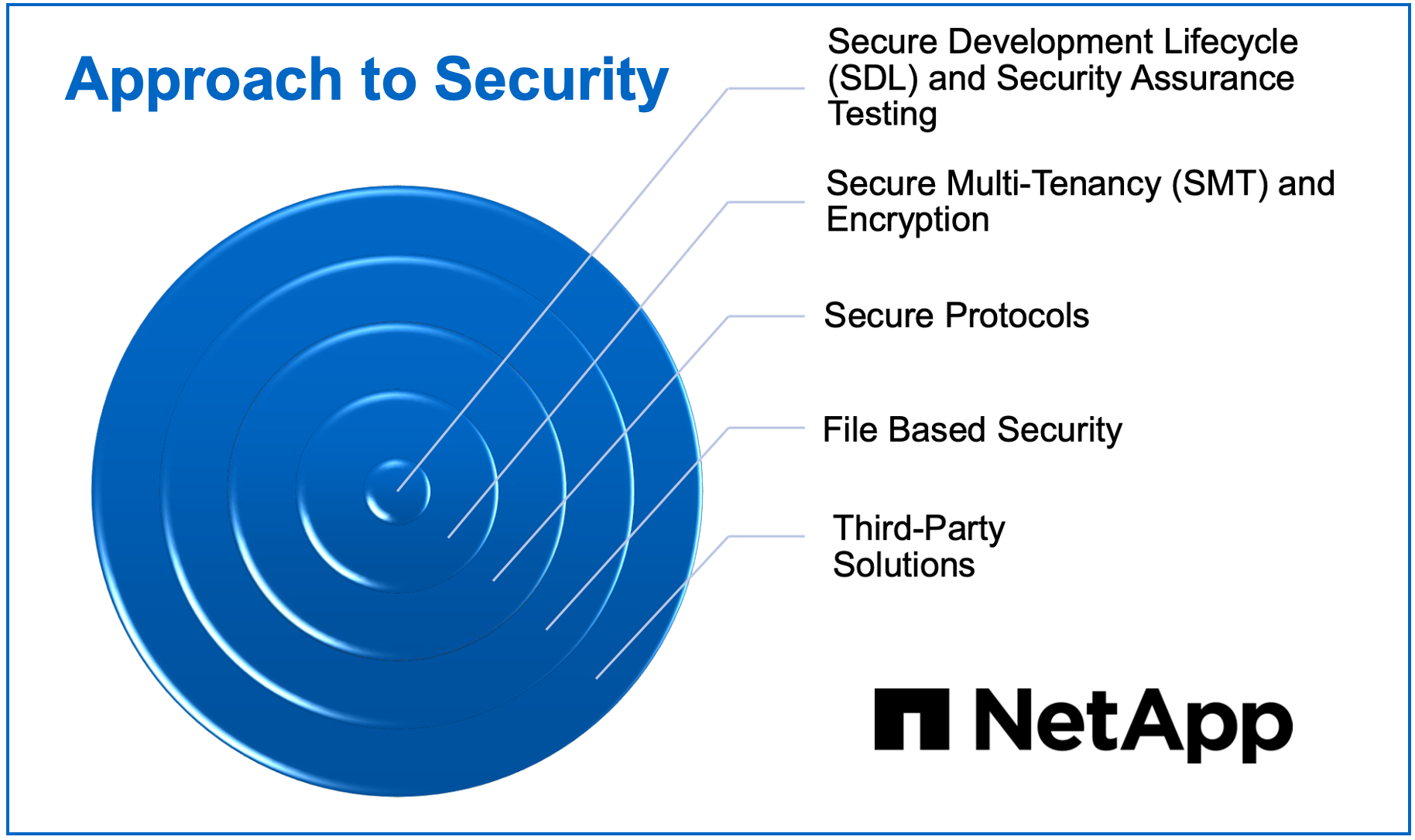 NetApp approach to security
