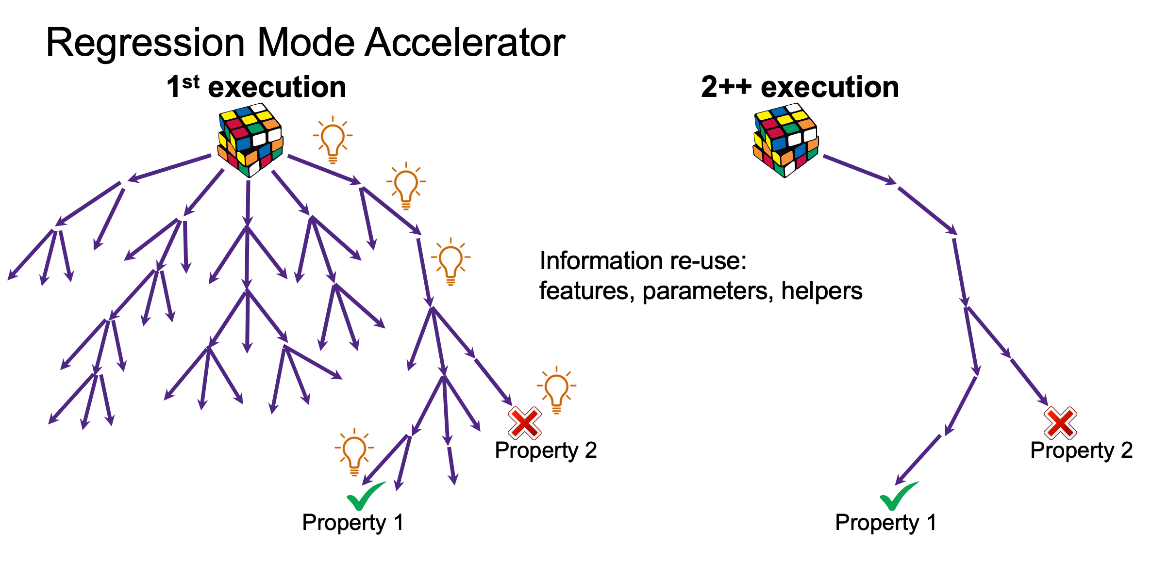 A New ML Application