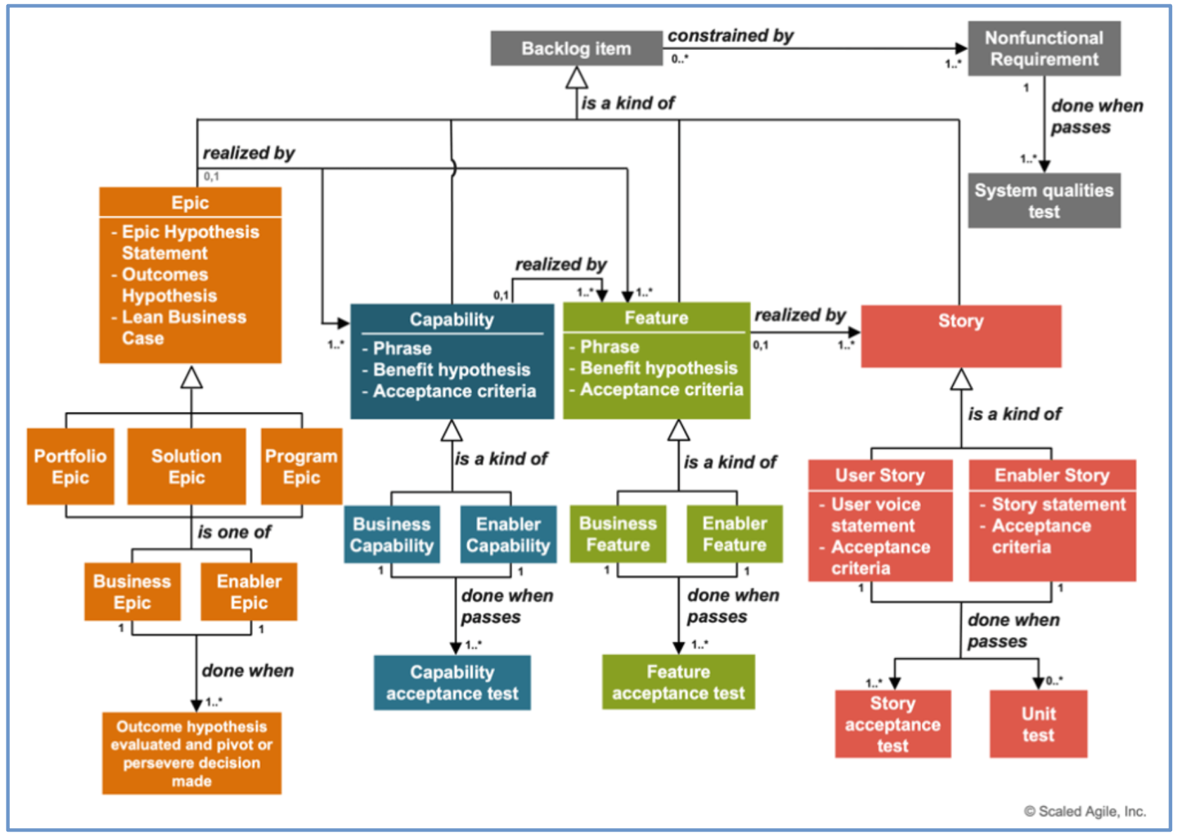 SAFe Requirements Model
