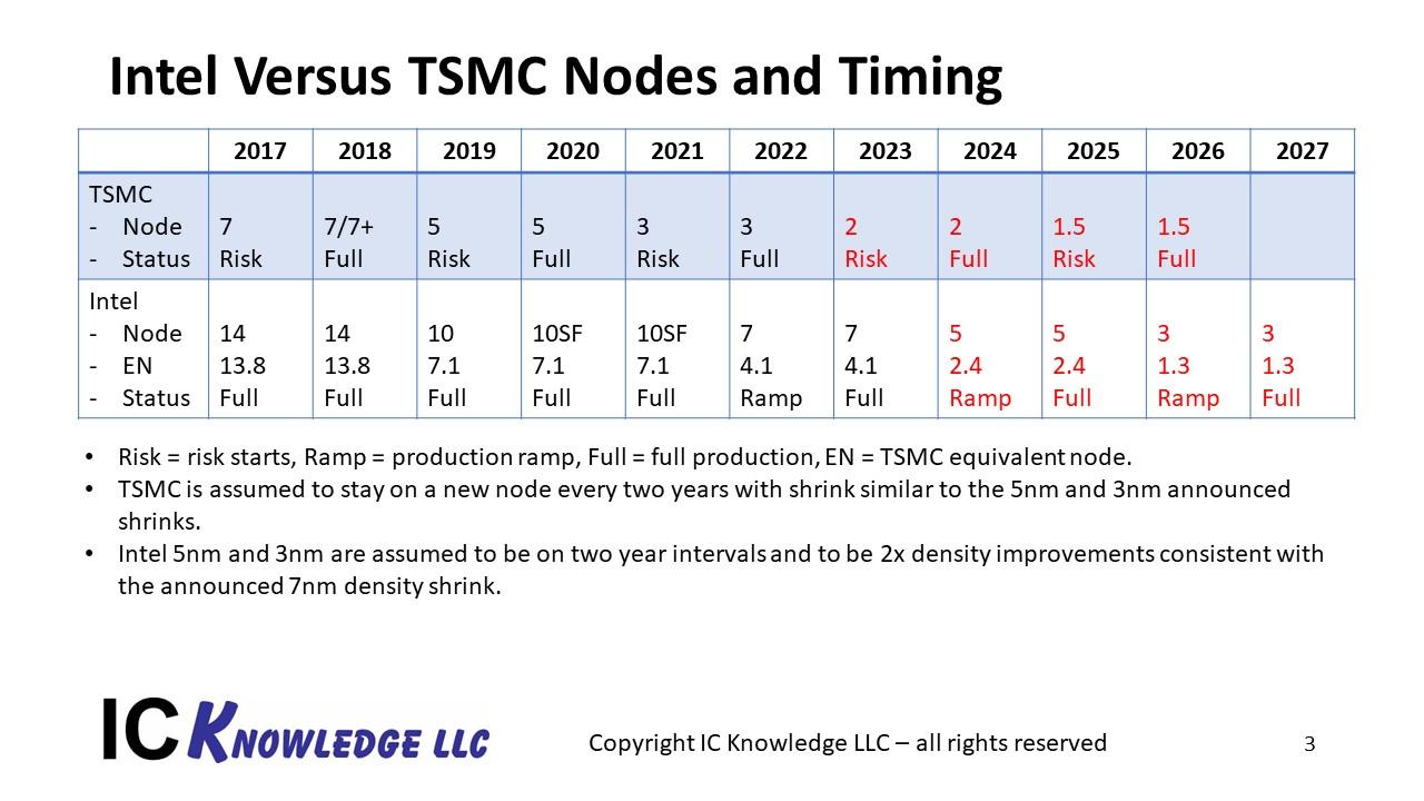 intel tsmc node