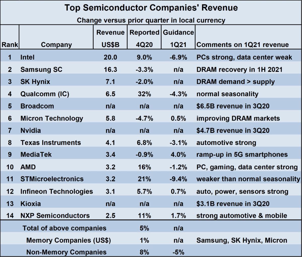 Top Semiconductor Company Revenue 2020 1