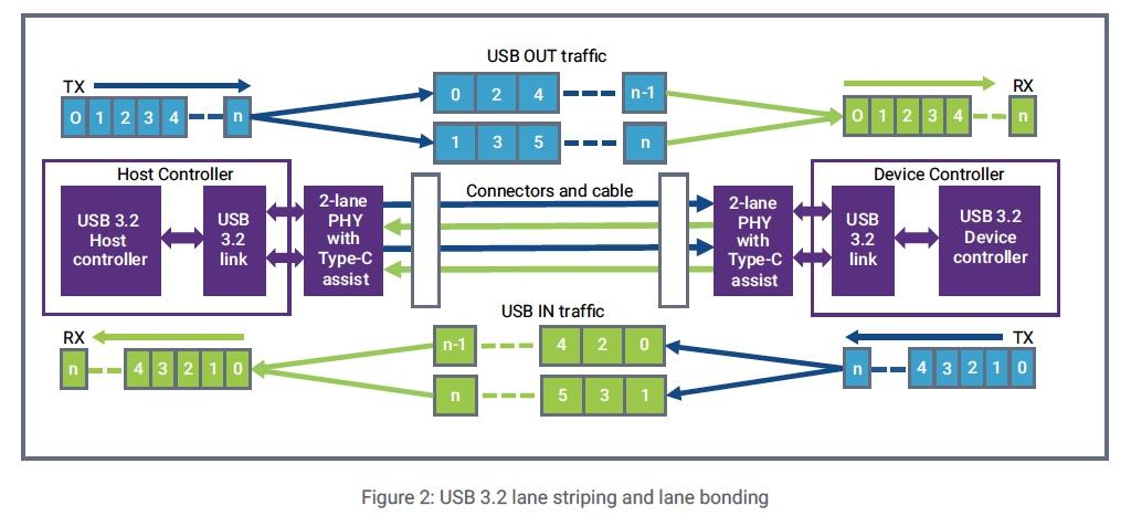 USB 3.2 Lane Usage