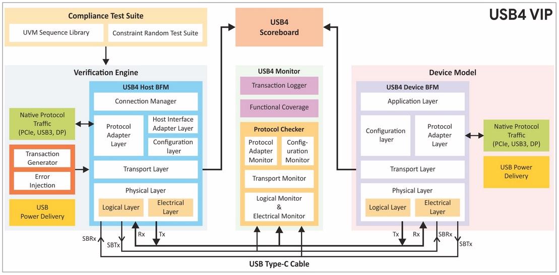 USB4 Verification IP