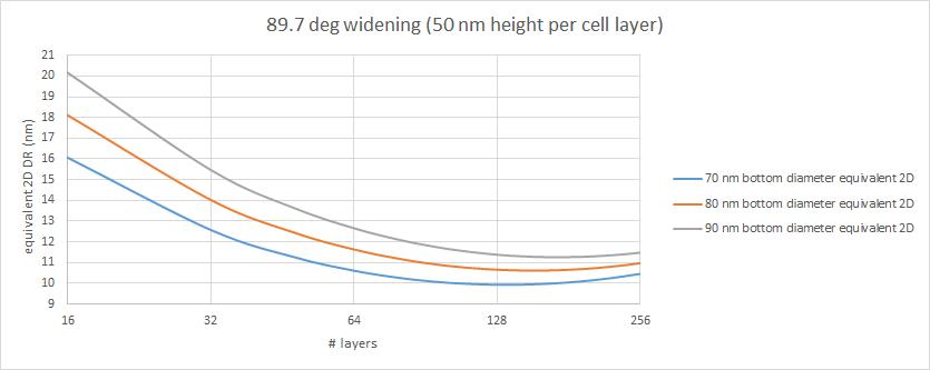 Widening of diameter as stack height 2