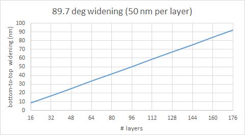 Widening of diameter as stack height