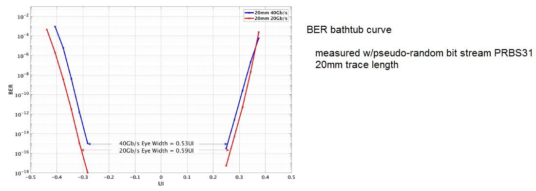 bathtub curve