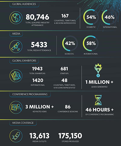 ces 2021 by the numbers image small 400