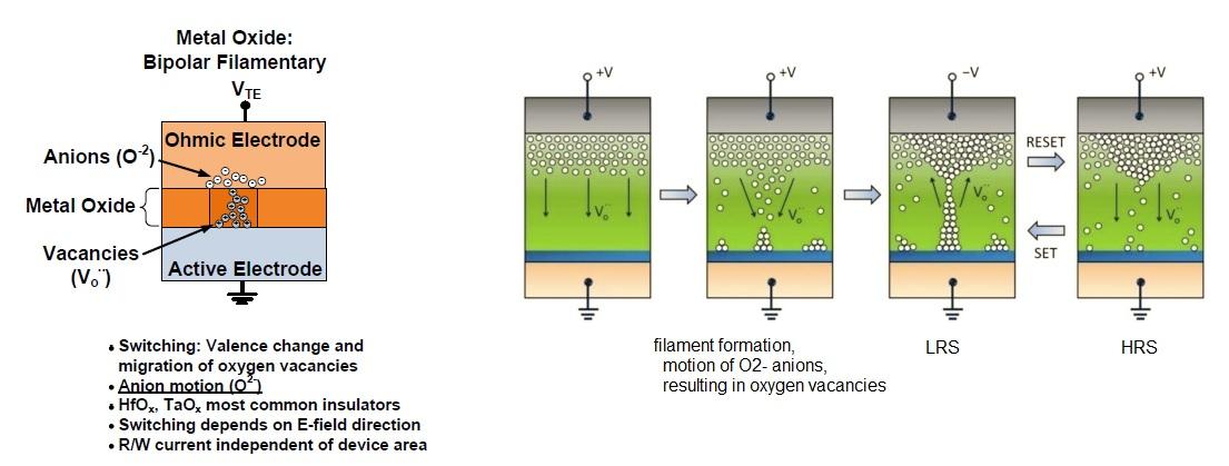 filament formation resistive ram