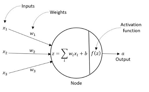 node summation reram