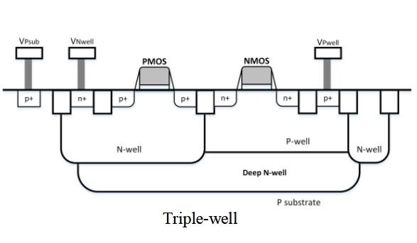 triple well