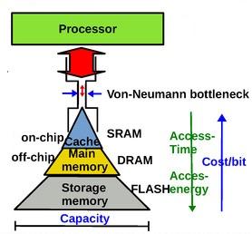 von Neumann v2