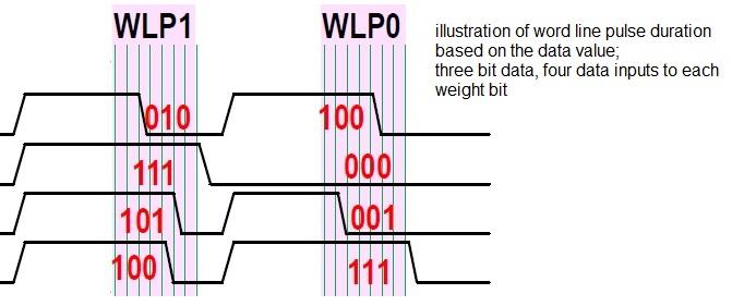 word line duration reram