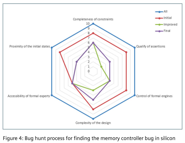 Bug hunting process for DDR problem min