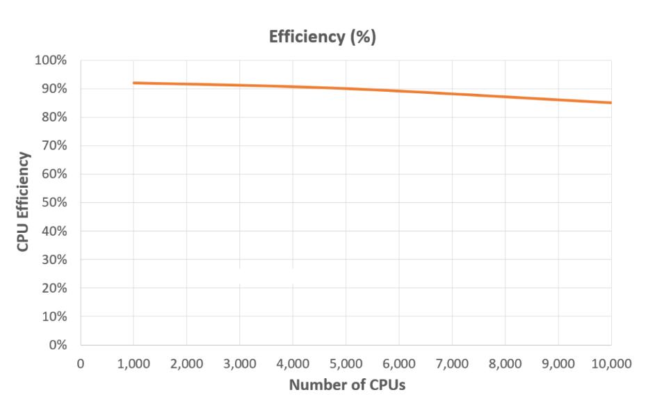 CPU Scalability Chart