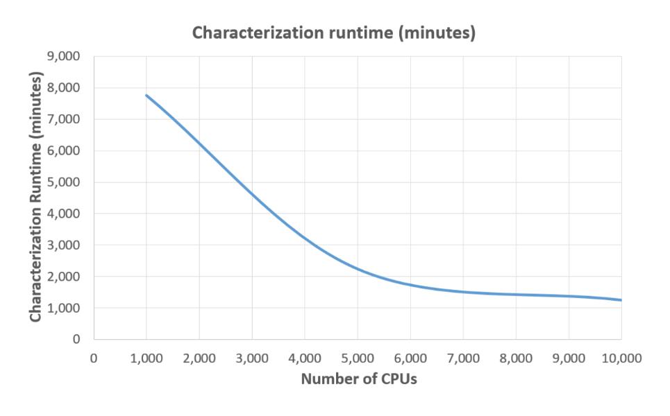 Characterization Runtime Chart