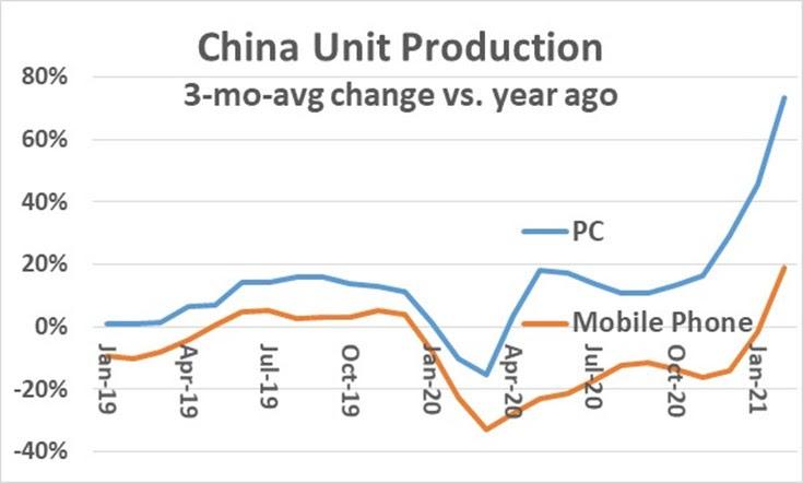 China Unit Production
