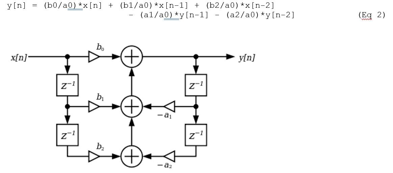 用于音频均衡器设计的数字滤波器:基础知识、架构、公式