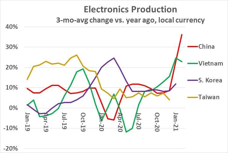 Electronics Production 2021
