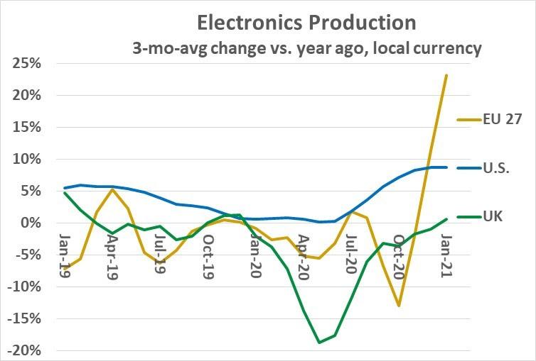 Electronics Production