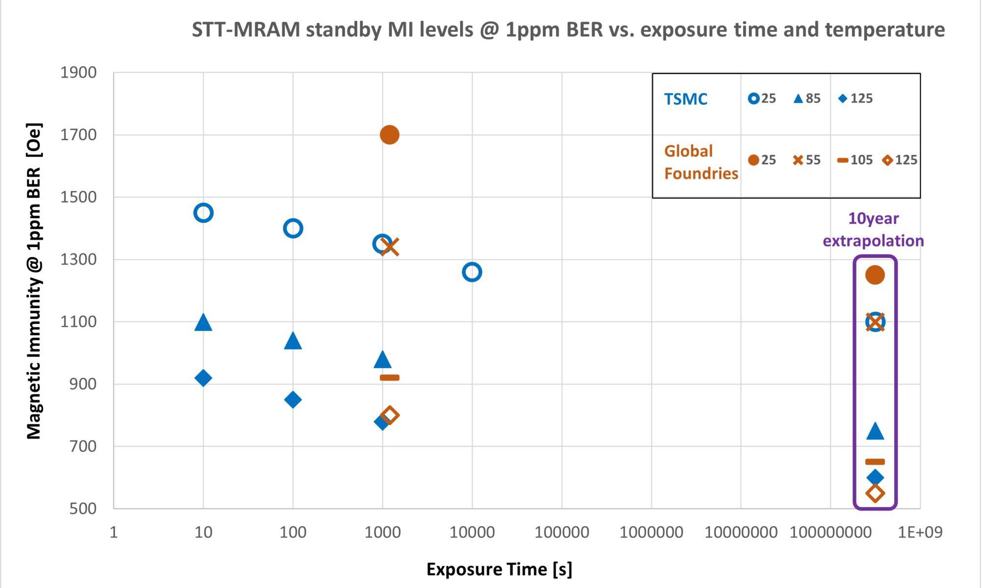 MRAM Magnetic Immunity