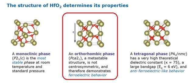 HfO2 crystal properties
