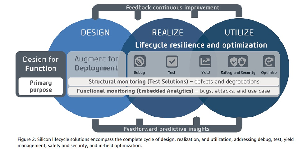 Lifecycle Management for Silicon