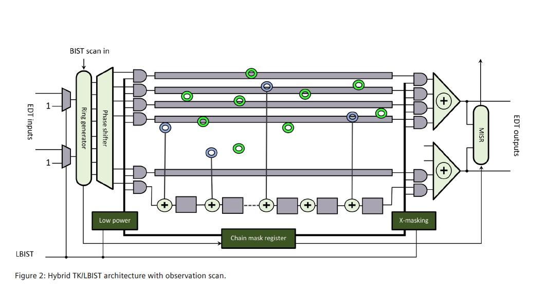 Observation scan for ISO 26262