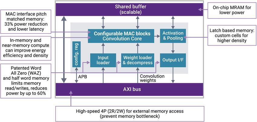 dwtb q121 in memory comp fig3.jpg.imgw .850.x 1