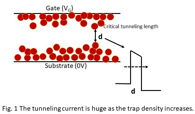 Quantum Tunneling for OTPs, PUFs