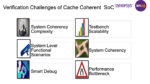 Cache coherence checking min