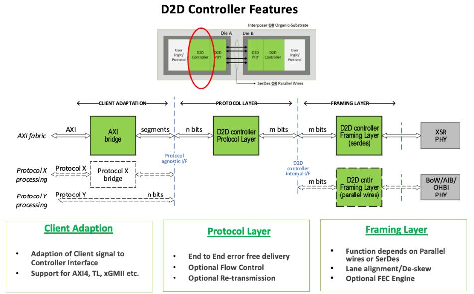 D2D Controller Features OpenFive