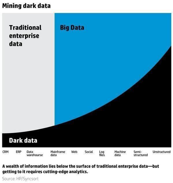 Dark Data Explained