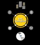 Defacto SoC Compiler