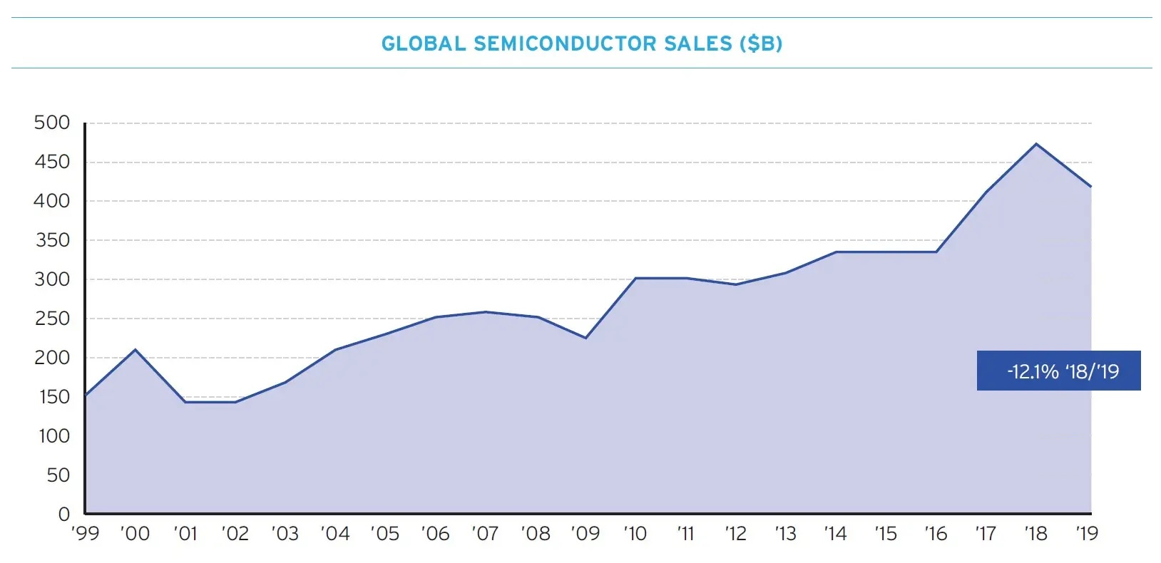 Global Semiconductor Sales 2020