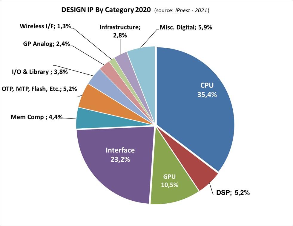 IP Categories 2020 Report 2021