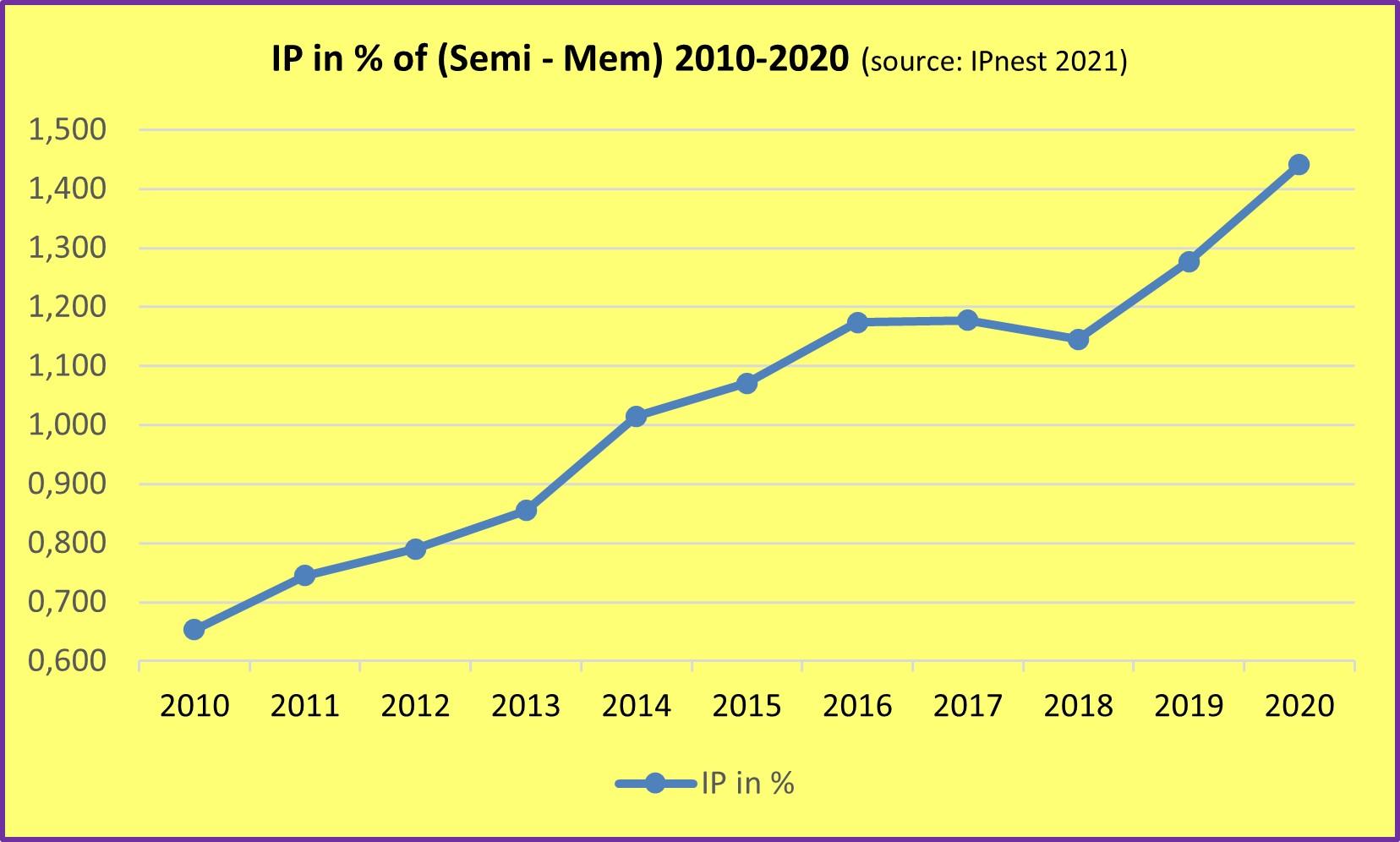 IP vs Semi Mem 2021