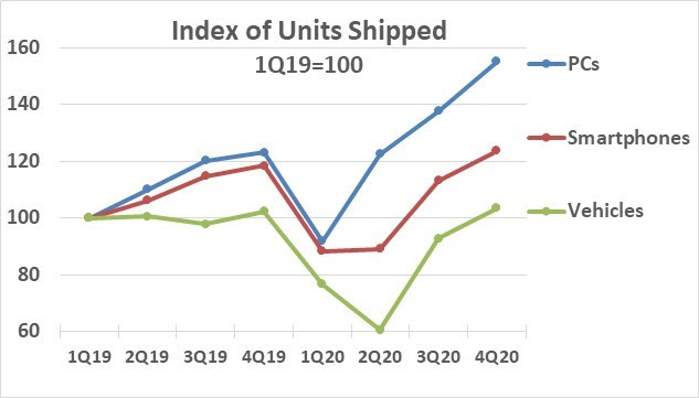 Index of Semiconductor Units Shipped 2020