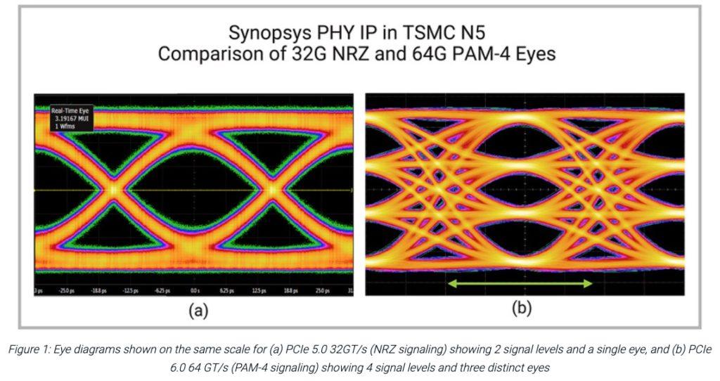 PCIe 6.0 Eye