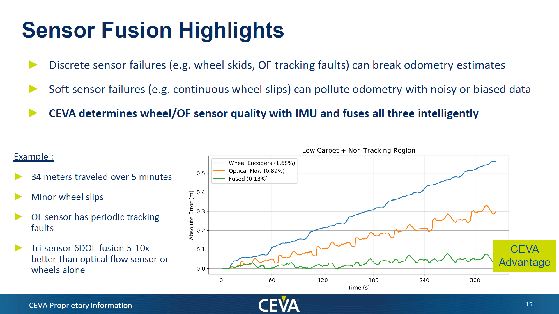 Sensor Fusion Highlights