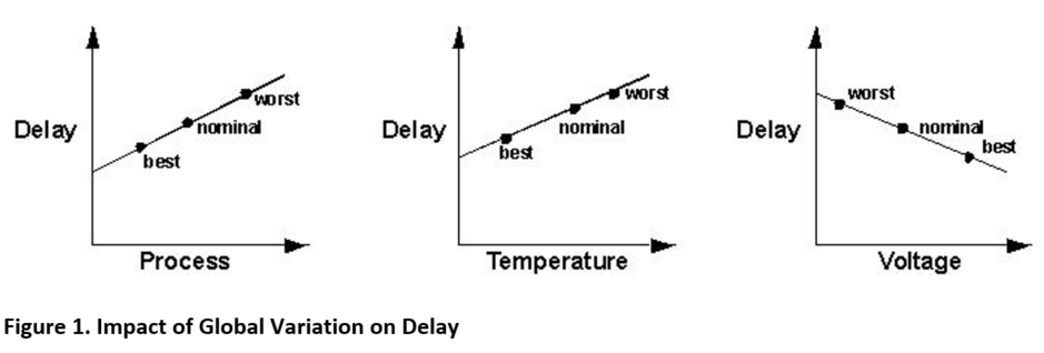 Impact of Global Variation on Delay