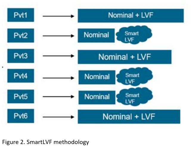 SmartLVF methodology