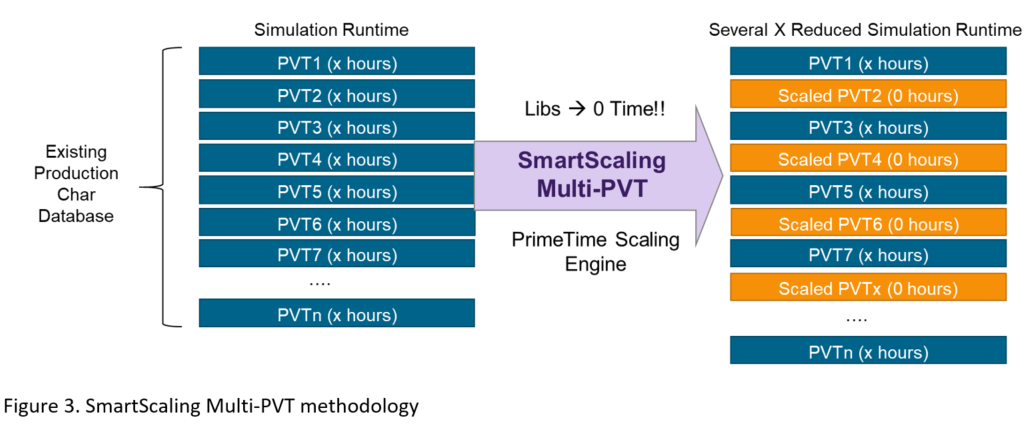 SmartScaling Multi-PVT methodology