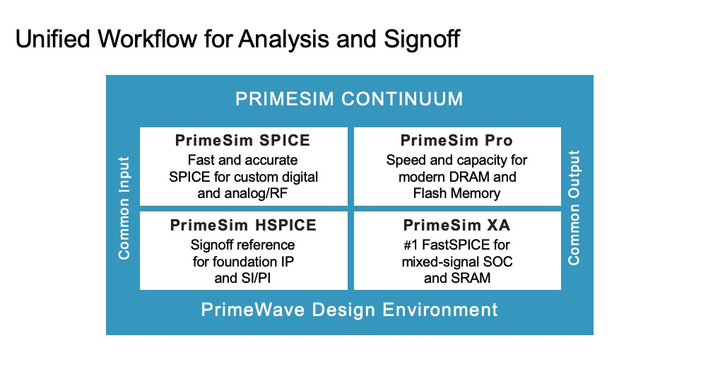 Synopsys analog simulation