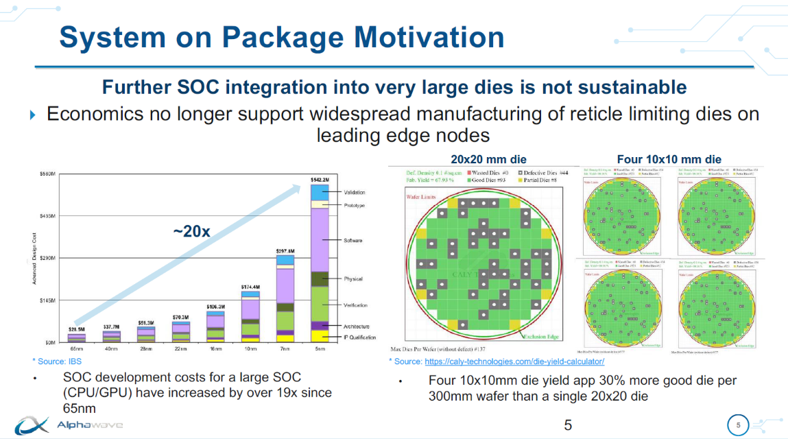 System on Package Motivation AlphaWave IP